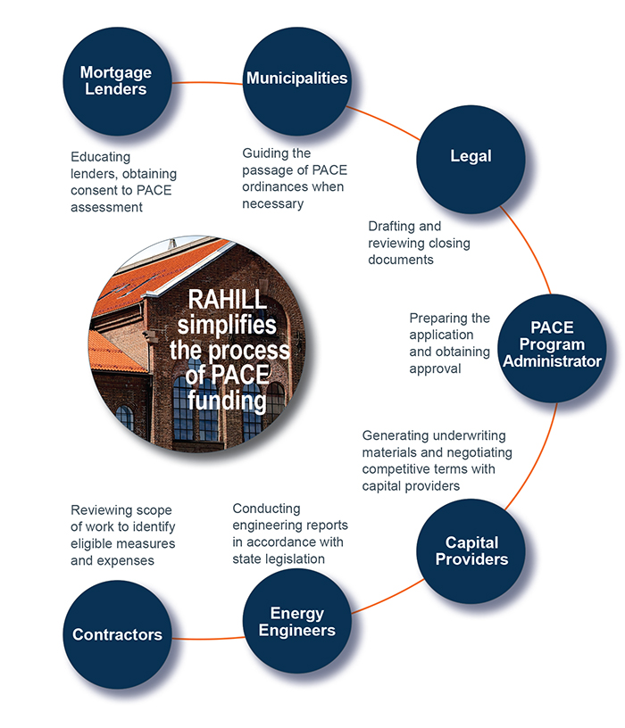 RAHILL Capital's Services